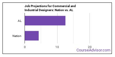 Job Projections for Commercial and Industrial Designers: Nation vs. AL