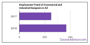 Commercial and Industrial Designers in AZ Employment Trend