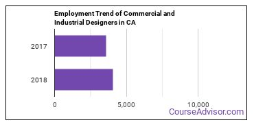Commercial and Industrial Designers in CA Employment Trend