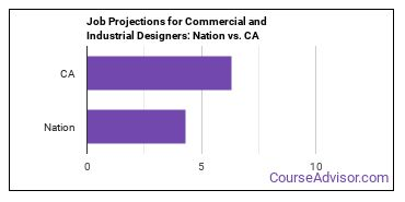 Job Projections for Commercial and Industrial Designers: Nation vs. CA