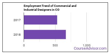 Commercial and Industrial Designers in CO Employment Trend