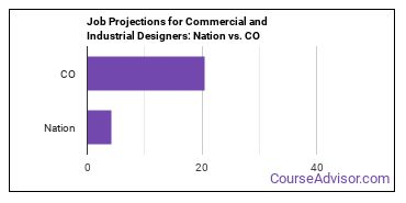 Job Projections for Commercial and Industrial Designers: Nation vs. CO