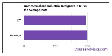 Commercial and Industrial Designers in CT vs. the Average State