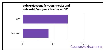 Job Projections for Commercial and Industrial Designers: Nation vs. CT
