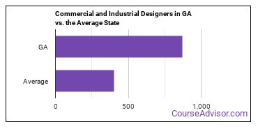 Commercial and Industrial Designers in GA vs. the Average State
