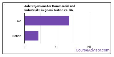 Job Projections for Commercial and Industrial Designers: Nation vs. GA