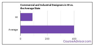 Commercial and Industrial Designers in HI vs. the Average State