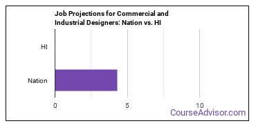 Job Projections for Commercial and Industrial Designers: Nation vs. HI