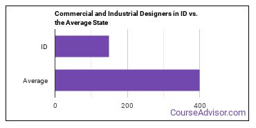Commercial and Industrial Designers in ID vs. the Average State