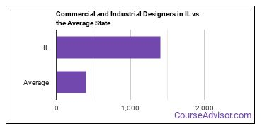 Commercial and Industrial Designers in IL vs. the Average State