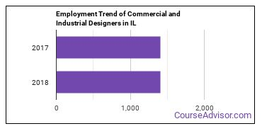 Commercial and Industrial Designers in IL Employment Trend