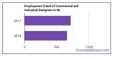 Commercial and Industrial Designers in IN Employment Trend