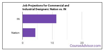 Job Projections for Commercial and Industrial Designers: Nation vs. IN