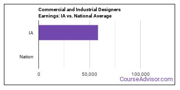 Commercial and Industrial Designers Earnings: IA vs. National Average