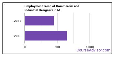 Commercial and Industrial Designers in IA Employment Trend