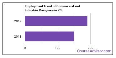 Commercial and Industrial Designers in KS Employment Trend