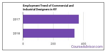 Commercial and Industrial Designers in KY Employment Trend
