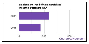 Commercial and Industrial Designers in LA Employment Trend