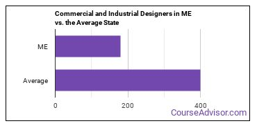 Commercial and Industrial Designers in ME vs. the Average State
