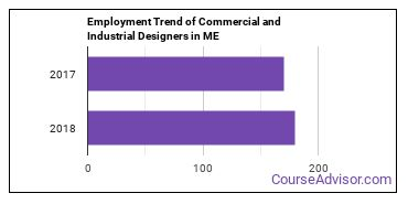 Commercial and Industrial Designers in ME Employment Trend