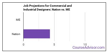 Job Projections for Commercial and Industrial Designers: Nation vs. ME