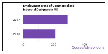 Commercial and Industrial Designers in MD Employment Trend