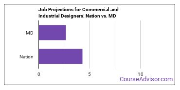 Job Projections for Commercial and Industrial Designers: Nation vs. MD