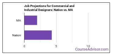 Job Projections for Commercial and Industrial Designers: Nation vs. MA