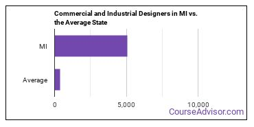 Commercial and Industrial Designers in MI vs. the Average State