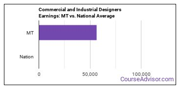 Commercial and Industrial Designers Earnings: MT vs. National Average