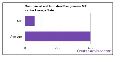 Commercial and Industrial Designers in MT vs. the Average State