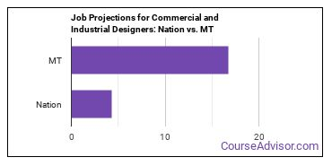 Job Projections for Commercial and Industrial Designers: Nation vs. MT