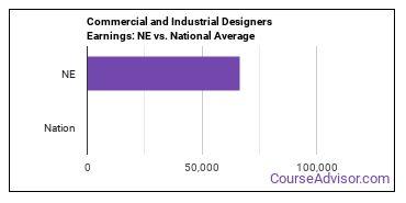 Commercial and Industrial Designers Earnings: NE vs. National Average