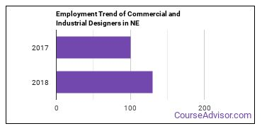 Commercial and Industrial Designers in NE Employment Trend