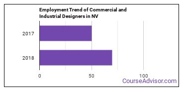 Commercial and Industrial Designers in NV Employment Trend