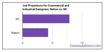 Job Projections for Commercial and Industrial Designers: Nation vs. NC