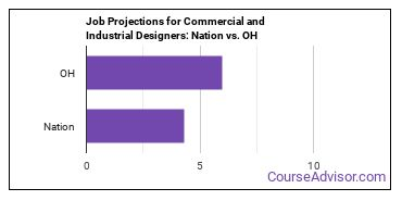 Job Projections for Commercial and Industrial Designers: Nation vs. OH