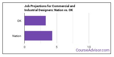 Job Projections for Commercial and Industrial Designers: Nation vs. OK