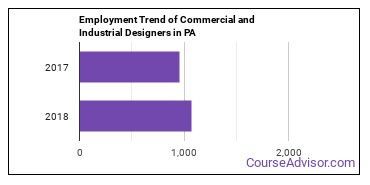 Commercial and Industrial Designers in PA Employment Trend