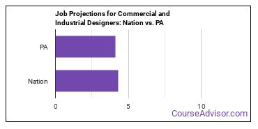 Job Projections for Commercial and Industrial Designers: Nation vs. PA
