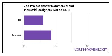 Job Projections for Commercial and Industrial Designers: Nation vs. RI