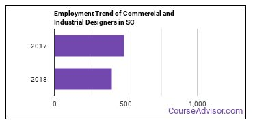 Commercial and Industrial Designers in SC Employment Trend