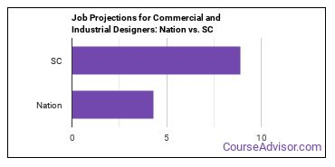 Job Projections for Commercial and Industrial Designers: Nation vs. SC
