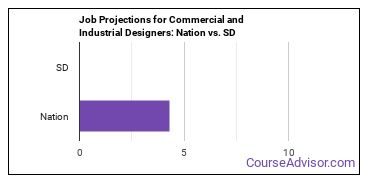 Job Projections for Commercial and Industrial Designers: Nation vs. SD