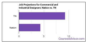 Job Projections for Commercial and Industrial Designers: Nation vs. TN