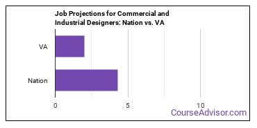 Job Projections for Commercial and Industrial Designers: Nation vs. VA