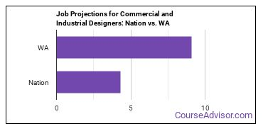 Job Projections for Commercial and Industrial Designers: Nation vs. WA