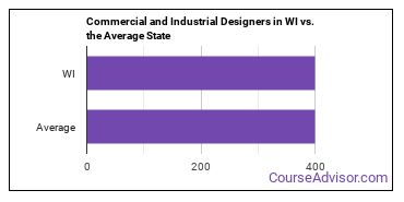 Commercial and Industrial Designers in WI vs. the Average State