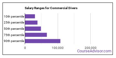 Salary Ranges for Commercial Divers