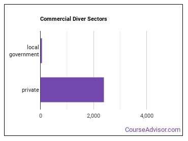 Commercial Diver Sectors
